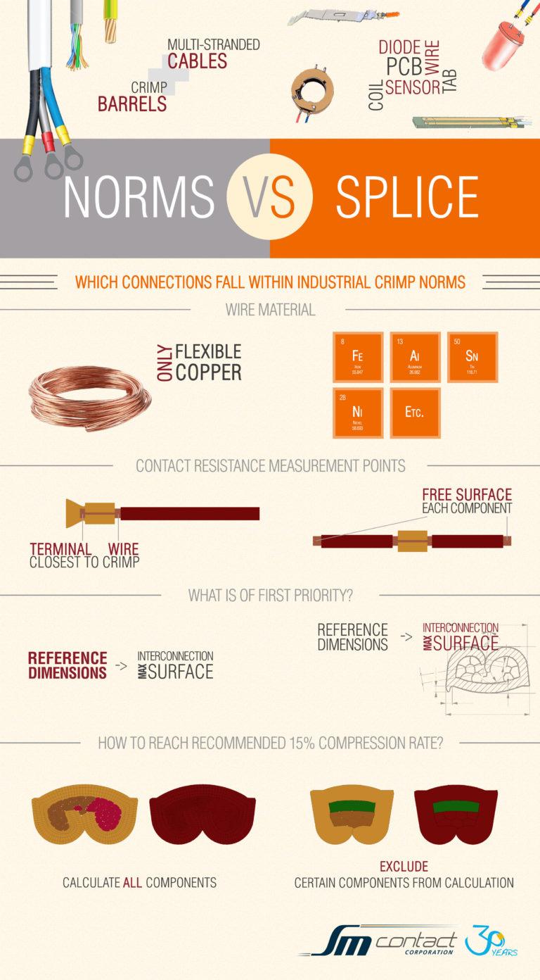 Industrial norms vs. splice